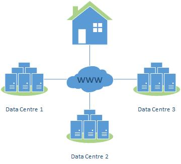 Three Data Centers